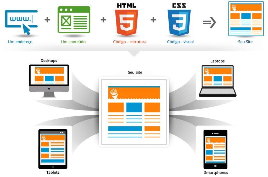 experiencia-usuario-site-fatores